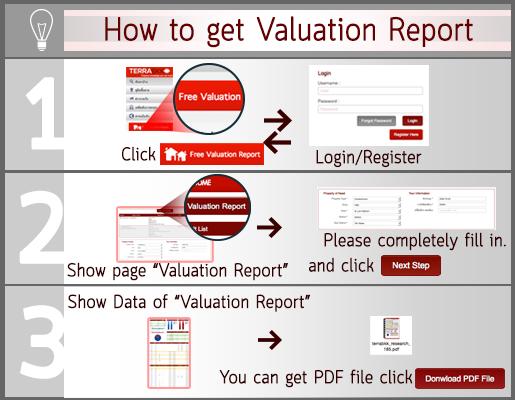 ขั้นตอนการสมัครสมาชิกและใช้งานระบบรายงานมูลค่า (Valuation Report)